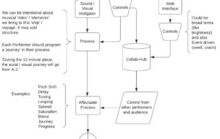 SHP diagram